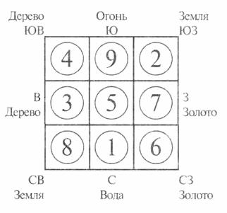 magicheskiy-kvadrat-fen-shui